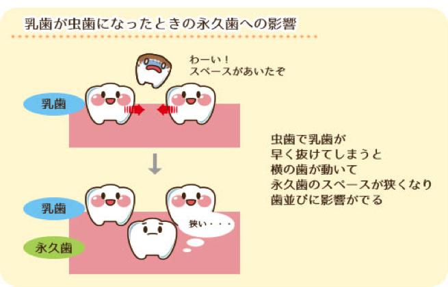 三鷹 歯医者